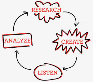 social-flow-chart-blog